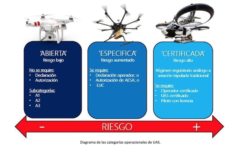 categorias-operacionales-drones-osbo