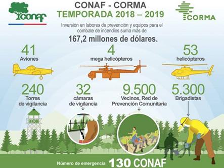 Conaf, Chile, recursos, incendios