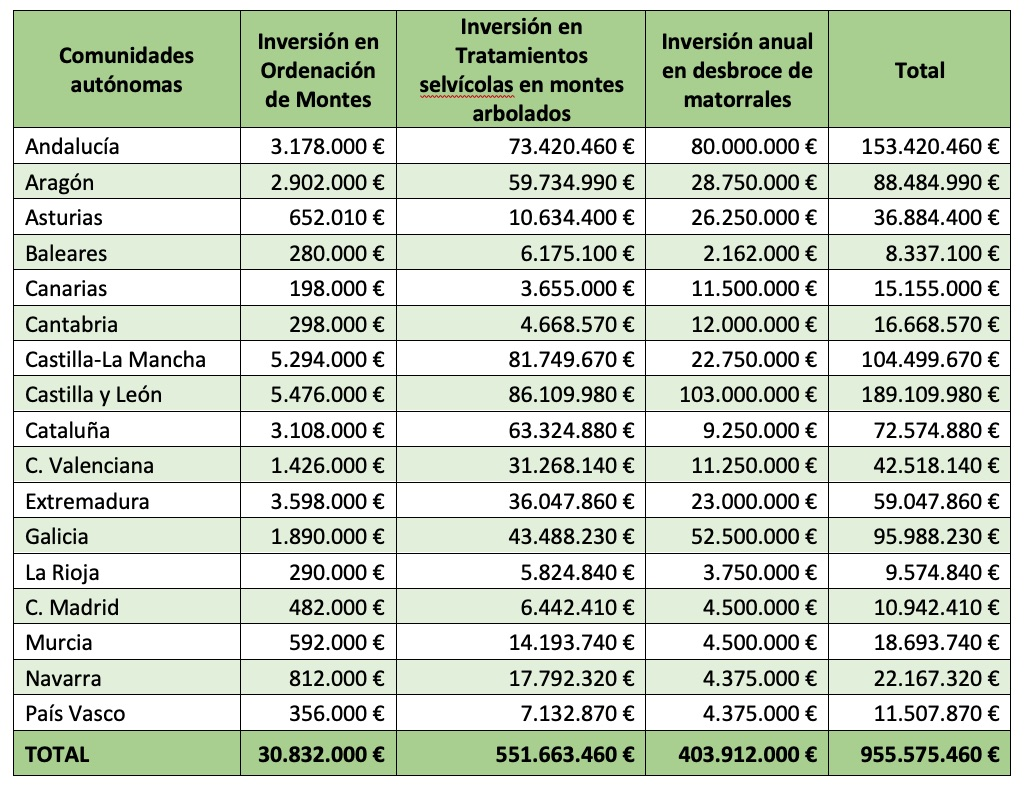 inversion-gestion-sostenible-bosques-españa-osbo