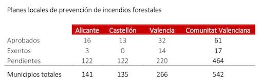 planes-prevención-valenciana-